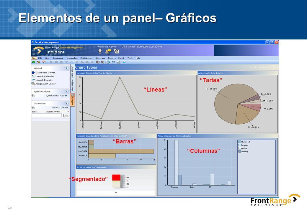 10 Elementos de un panel– Gráficos Líneas Columnas Tartas Barras Segmentado