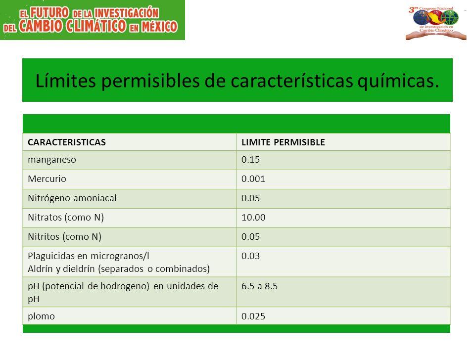Límites permisibles de características químicas.