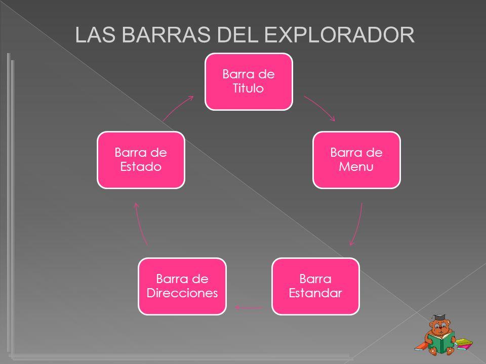 LAS BARRAS DEL EXPLORADOR Barra de Titulo Barra de Menu Barra Estandar Barra de Direcciones Barra de Estado