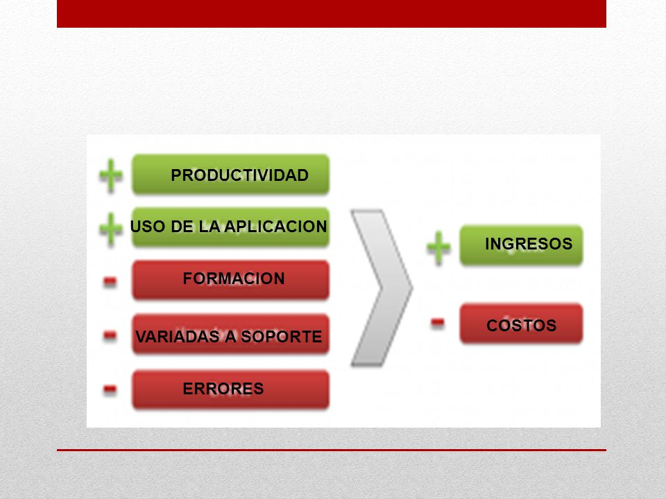 PRODUCTIVIDAD USO DE LA APLICACION FORMACION VARIADAS A SOPORTE ERRORES INGRESOS COSTOS