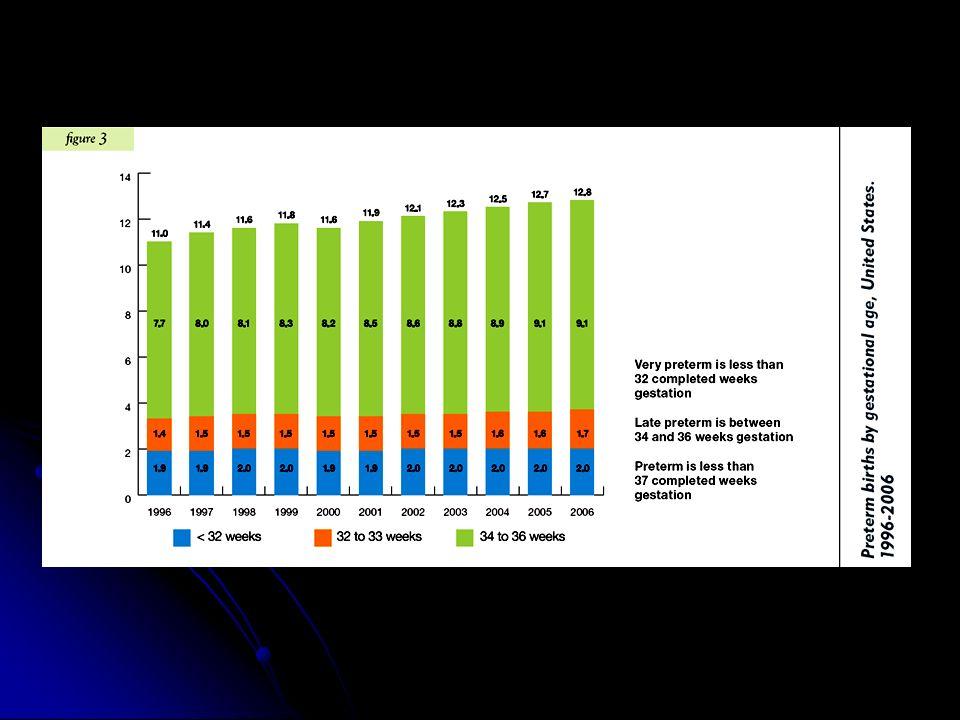 Prevalencia de parto pretérmino El problema se centra básicamente en el tercer mundo El problema se centra básicamente en el tercer mundo La malaria es responsable de 200,000 muertes de recién nacidos por año (WHO) La malaria es responsable de 200,000 muertes de recién nacidos por año (WHO) El HIV y las enfermedades no comunicables (NCDs) en África está asociado con un incremento del riesgo de parto pretérmino El HIV y las enfermedades no comunicables (NCDs) en África está asociado con un incremento del riesgo de parto pretérmino No existen datos certeros pero se estima que a nivel mundial la prevalencia oscila entre el 5% paises desarrollados al 25% en países en desarrollo No existen datos certeros pero se estima que a nivel mundial la prevalencia oscila entre el 5% paises desarrollados al 25% en países en desarrollo La tasa de parto pretérmino se mantiene relativamente estable entre 5–10% en los países desarrollados, pero en alguno de ellos se aprecia un pequeño pero constante incremento, a pesar de las estrategias actuales La tasa de parto pretérmino se mantiene relativamente estable entre 5–10% en los países desarrollados, pero en alguno de ellos se aprecia un pequeño pero constante incremento, a pesar de las estrategias actuales