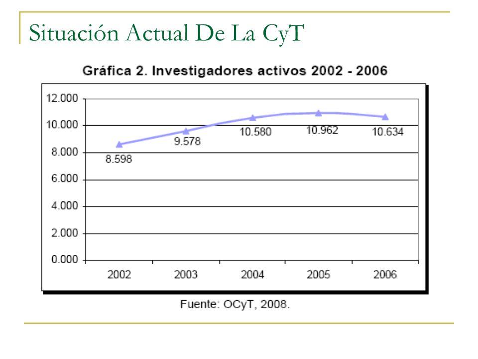 Situación Actual De La CyT