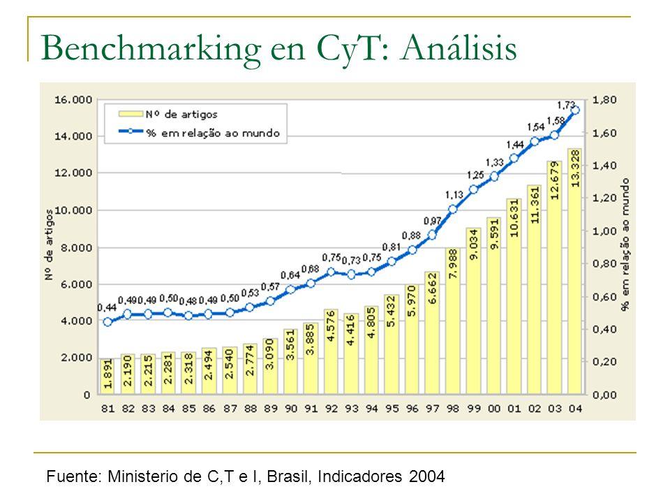 Benchmarking en CyT: Análisis Fuente: Ministerio de C,T e I, Brasil, Indicadores 2004