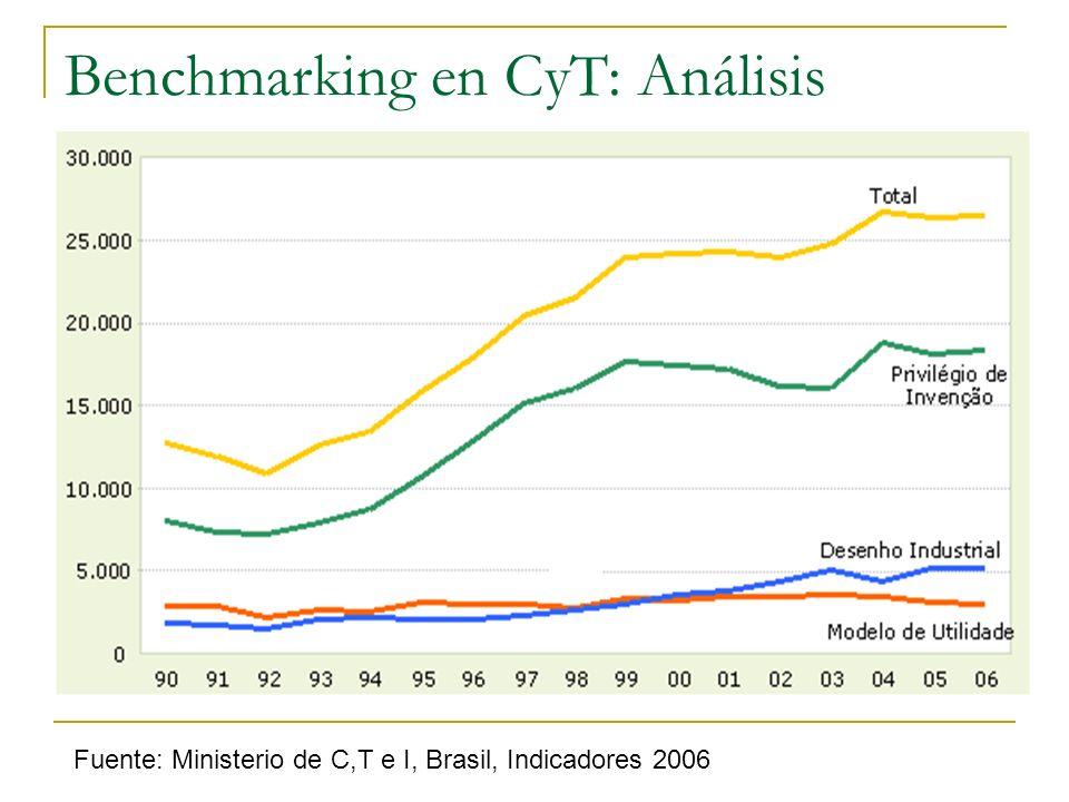 Benchmarking en CyT: Análisis Fuente: Ministerio de C,T e I, Brasil, Indicadores 2006