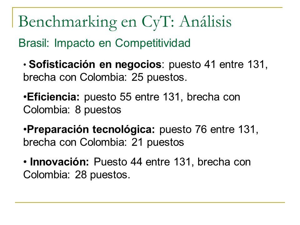 Benchmarking en CyT: Análisis Brasil: Impacto en Competitividad Sofisticación en negocios: puesto 41 entre 131, brecha con Colombia: 25 puestos.