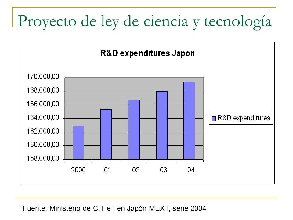Proyecto de ley de ciencia y tecnología Fuente: Ministerio de C,T e I en Japón MEXT, serie 2004