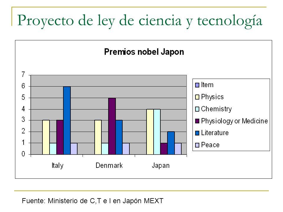Proyecto de ley de ciencia y tecnología Fuente: Ministerio de C,T e I en Japón MEXT