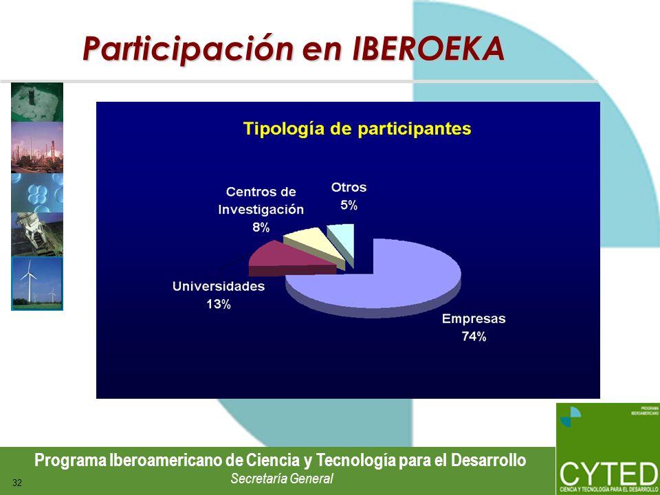 Programa Iberoamericano de Ciencia y Tecnología para el Desarrollo Secretaría General 32 Participación en IBEROEKA