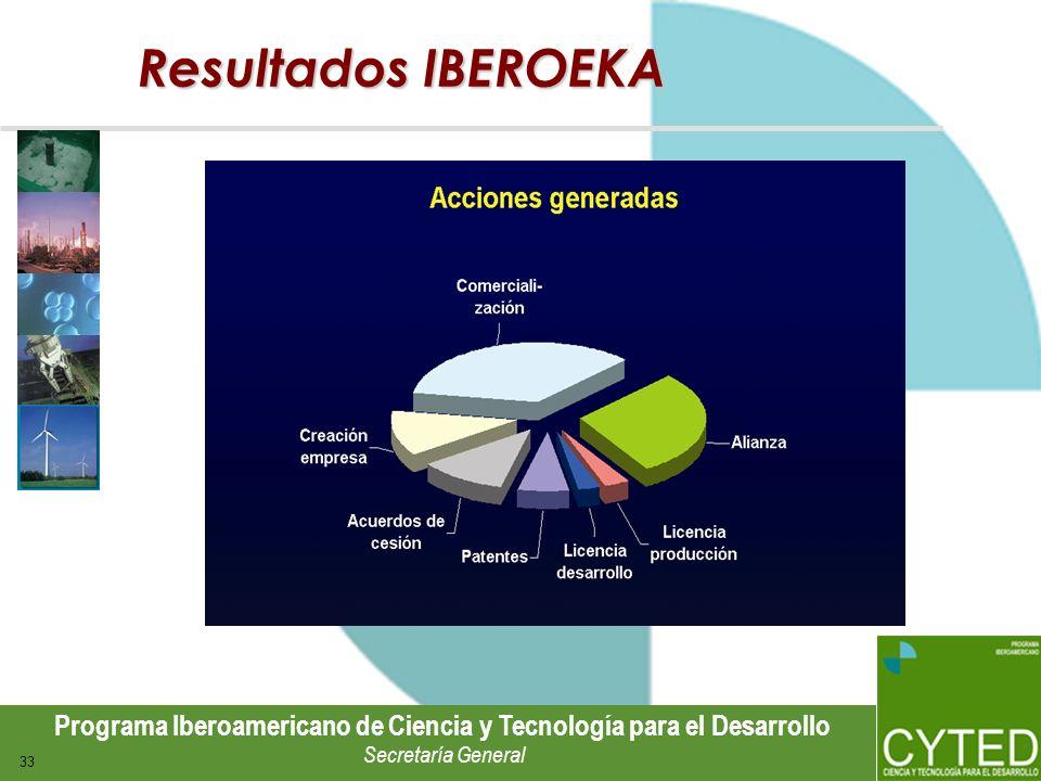 Programa Iberoamericano de Ciencia y Tecnología para el Desarrollo Secretaría General 33 Resultados IBEROEKA