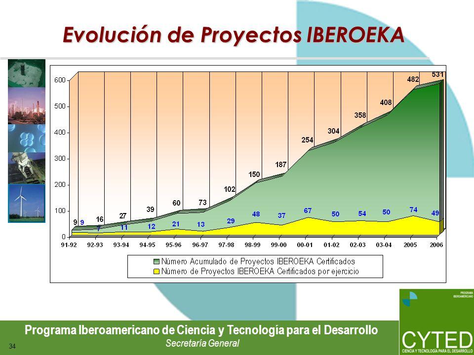 Programa Iberoamericano de Ciencia y Tecnología para el Desarrollo Secretaría General 34 Evolución de Proyectos IBEROEKA