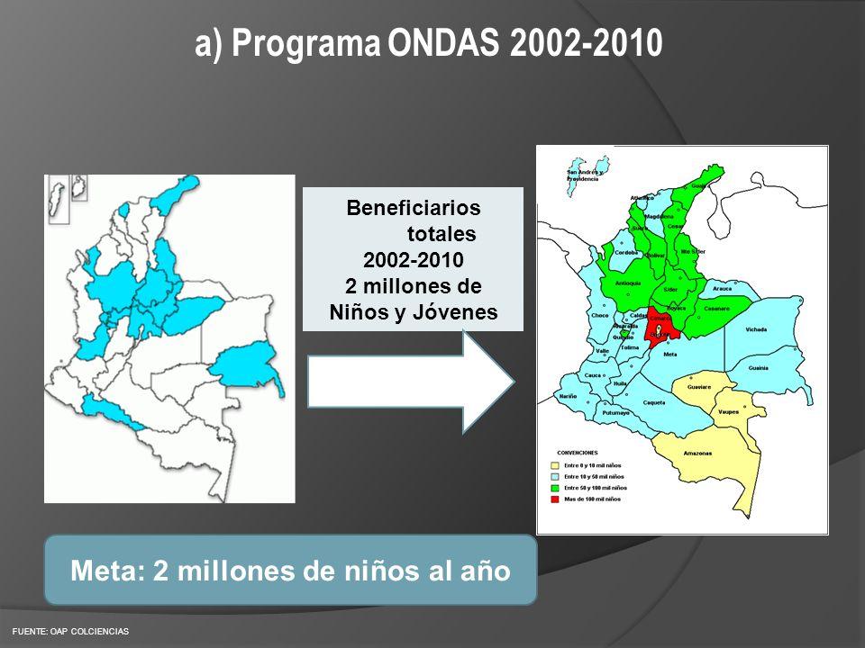 a) Programa ONDAS 2002-2010 FUENTE: OAP COLCIENCIAS Beneficiarios totales 2002-2010 2 millones de Niños y Jóvenes Meta: 2 millones de niños al año