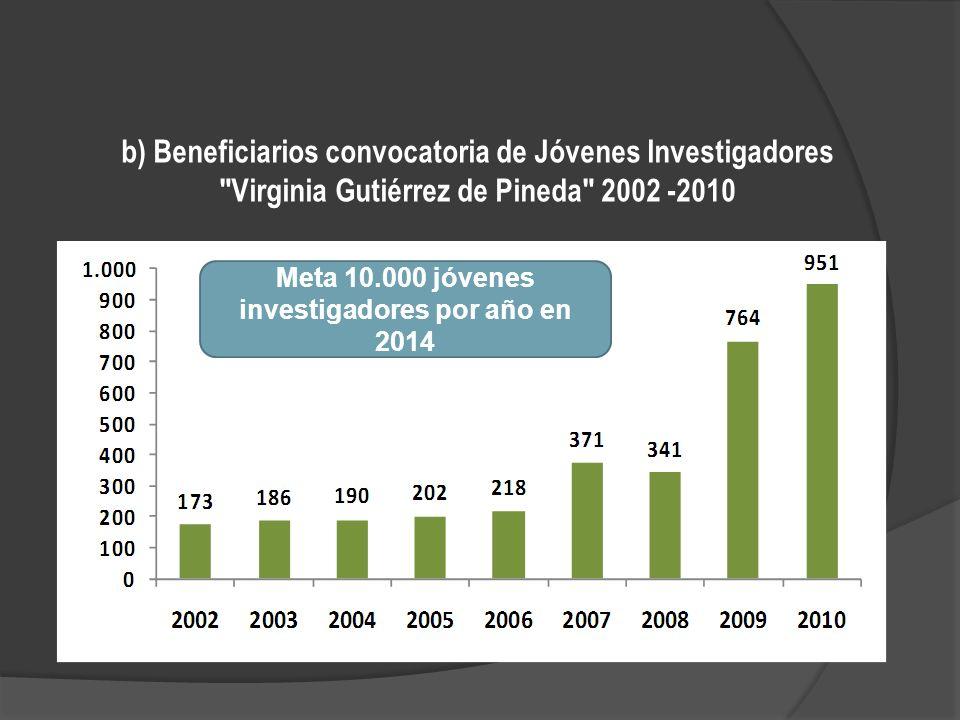 b) Beneficiarios convocatoria de Jóvenes Investigadores