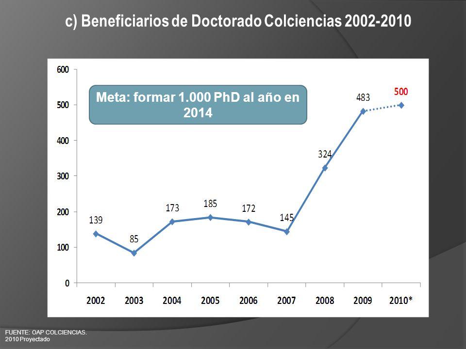 c) Beneficiarios de Doctorado Colciencias 2002-2010 FUENTE: OAP COLCIENCIAS. 2010 Proyectado Meta: formar 1.000 PhD al año en 2014