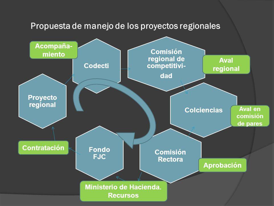 Propuesta de manejo de los proyectos regionales Comisión regional de competitivi- dad Proyecto regional Fondo FJC Colciencias Comisión Rectora Codecti