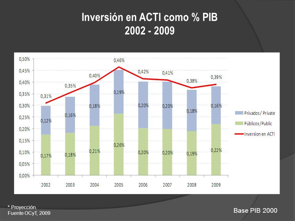 Inversión en ACTI como % PIB 2002 - 2009 Base PIB 2000 * Proyección. Fuente OCyT, 2009