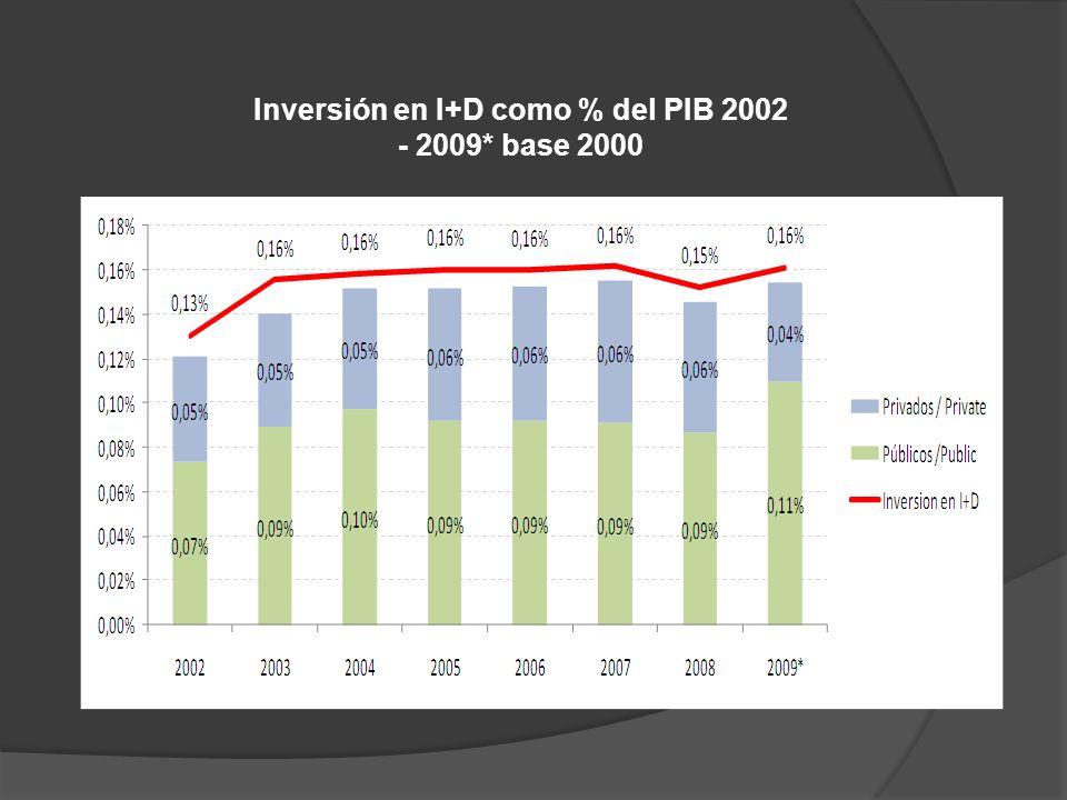 c) Beneficiarios de Doctorado Colciencias 2002-2010 FUENTE: OAP COLCIENCIAS.