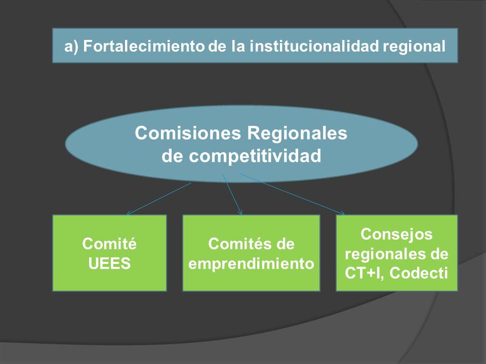 Comisiones Regionales de competitividad Comité UEES Comités de emprendimiento Consejos regionales de CT+I, Codecti a) Fortalecimiento de la institucio