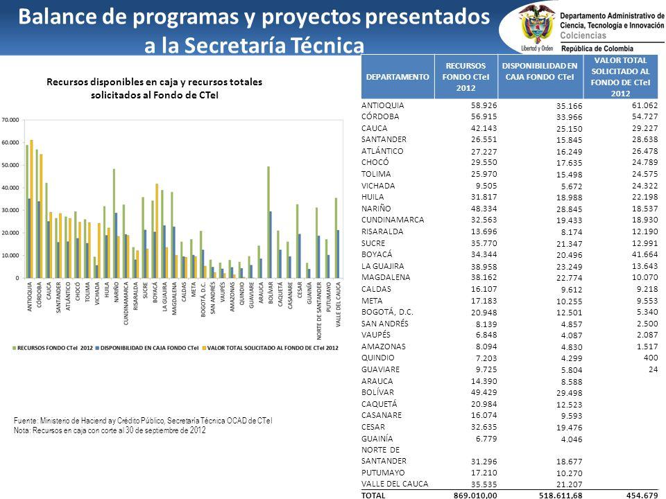 Balance de programas y proyectos presentados a la Secretaría Técnica Recursos disponibles en caja y recursos totales solicitados al Fondo de CTeI Fuen