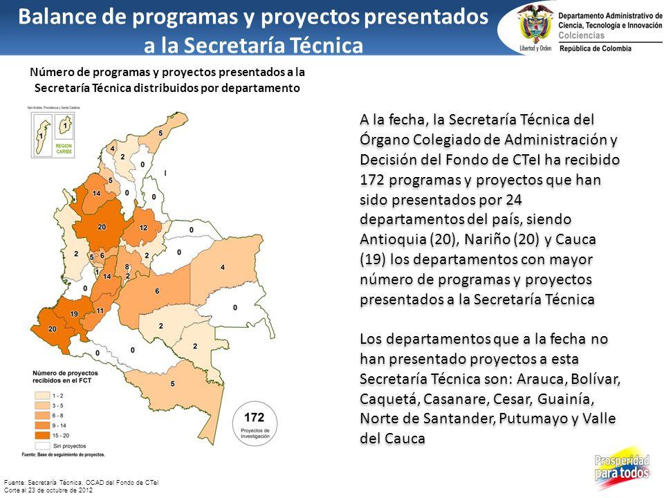 Fuente: Secretaría Técnica, OCAD del Fondo de CTeI Corte al 23 de octubre de 2012 Balance de programas y proyectos presentados a la Secretaría Técnica