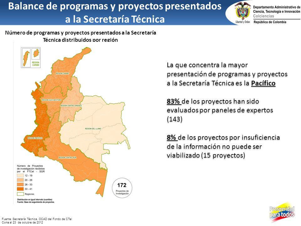 Balance de programas y proyectos presentados a la Secretaría Técnica Número de programas y proyectos presentados a la Secretaría Técnica distribuidos