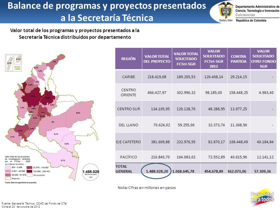 Valor total de los programas y proyectos presentados a la Secretaría Técnica distribuidos por departamento Balance de programas y proyectos presentado