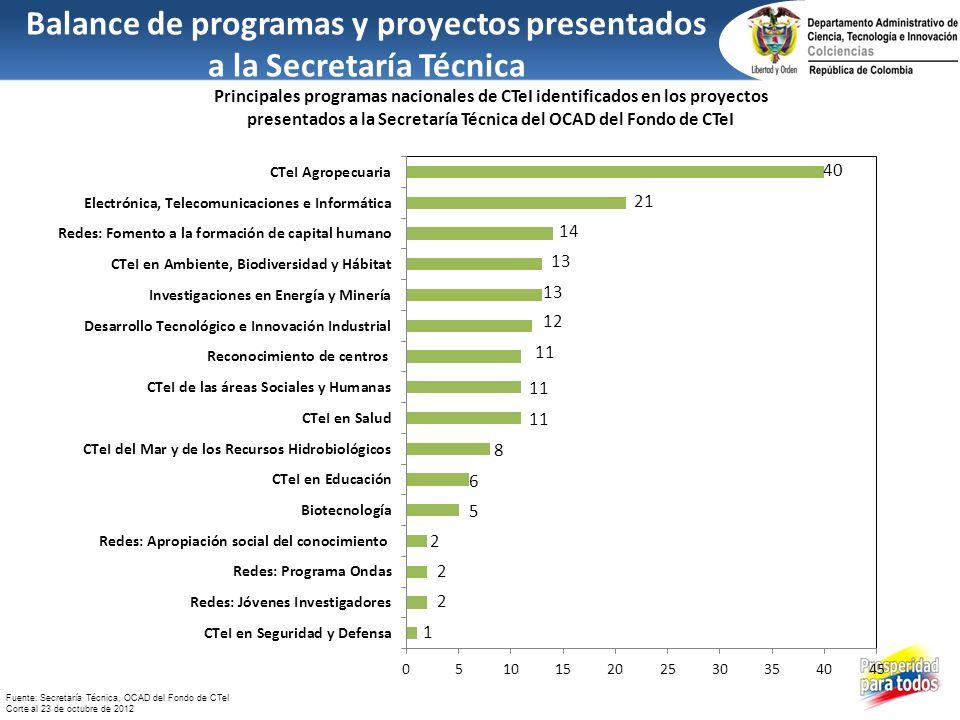 Balance de programas y proyectos presentados a la Secretaría Técnica Principales programas nacionales de CTeI identificados en los proyectos presentad