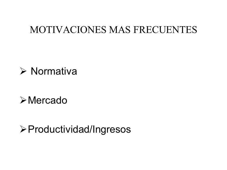 Normativa Mercado Productividad/Ingresos MOTIVACIONES MAS FRECUENTES