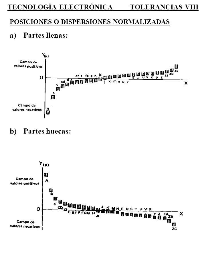 TECNOLOGÍA ELECTRÓNICA TOLERANCIAS VIII POSICIONES O DISPERSIONES NORMALIZADAS a)Partes llenas: b)Partes huecas: