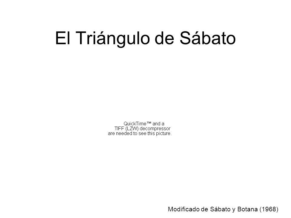 El Triángulo de Sábato Modificado de Sábato y Botana (1968)