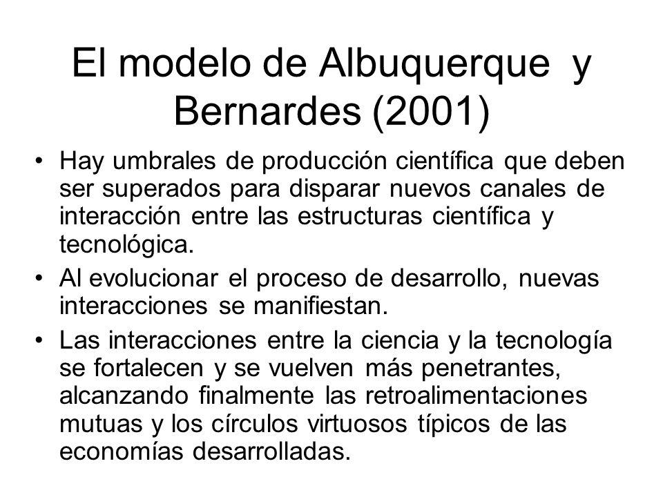 El modelo de Albuquerque y Bernardes (2001) Hay umbrales de producción científica que deben ser superados para disparar nuevos canales de interacción entre las estructuras científica y tecnológica.