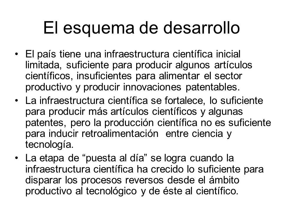 El esquema de desarrollo El país tiene una infraestructura científica inicial limitada, suficiente para producir algunos artículos científicos, insuficientes para alimentar el sector productivo y producir innovaciones patentables.