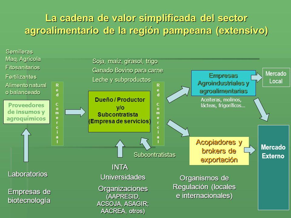 La cadena de valor simplificada del sector agroalimentario de la región pampeana (extensivo) Semilleras Maq. Agrícola Fitosanitarios Fertilizantes INT