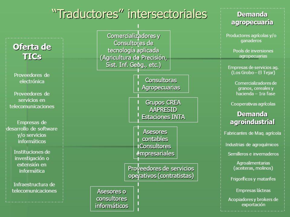 ConsultorasAgropecuarias Asesores contables Consultores empresariales Oferta de TICs Demanda agropecuaria Demanda agroindustrial Traductores intersect