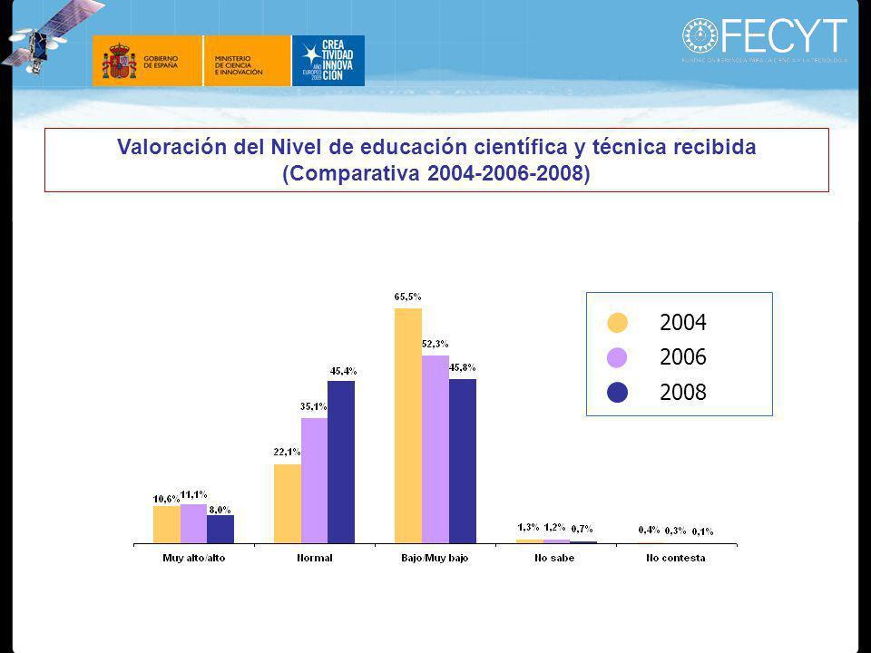 Valoración del Nivel de educación científica y técnica recibida (Comparativa 2004-2006-2008) 2004 2006 2008