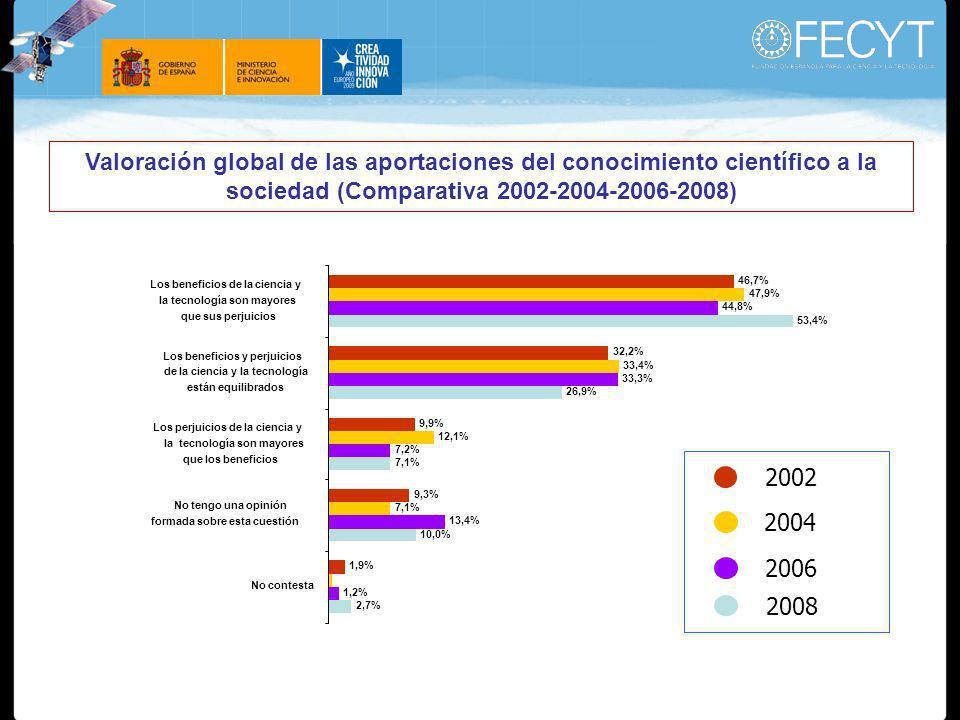 Valoración global de las aportaciones del conocimiento científico a la sociedad (Comparativa 2002-2004-2006-2008) 46,7% 32,2% 9,9% 9,3% 1,9% 47,9% 33,4% 12,1% 7,1% 44,8% 33,3% 7,2% 13,4% 1,2% 53,4% 26,9% 7,1% 10,0% 2,7% Los beneficios de la ciencia y la tecnología son mayores que sus perjuicios Los beneficios y perjuicios de la ciencia y la tecnología están equilibrados Los perjuicios de la ciencia y la tecnología son mayores que los beneficios No tengo una opinión formada sobre esta cuestión No contesta 2002 2004 2006 2008