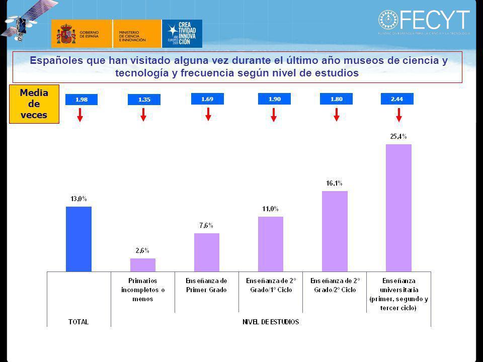 Españoles que han visitado alguna vez durante el último año museos de ciencia y tecnología y frecuencia según nivel de estudios 1.98 1.35 1.691.90 1.80 2.44 Media de veces