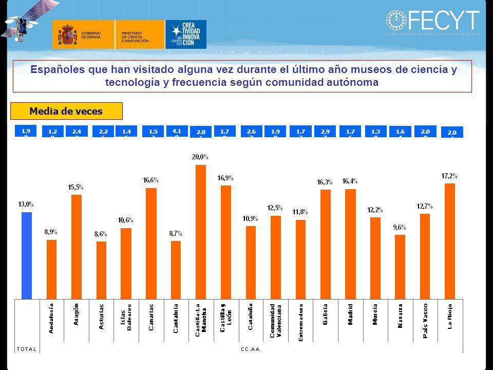 Españoles que han visitado alguna vez durante el último año museos de ciencia y tecnología y frecuencia según comunidad autónoma 1.9 8 1.2 9 2.4 2 2.2 6 1.4 5 1.5 3 4.1 9 2.0 6 1.7 8 2.6 3 1.9 0 1.7 2 2.9 3 1.7 6 1.3 0 1.6 4 2.0 9 2.0 4 Media de veces