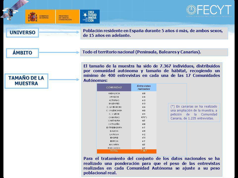 UNIVERSO Población residente en España durante 5 años ó más, de ambos sexos, de 15 años en adelante.
