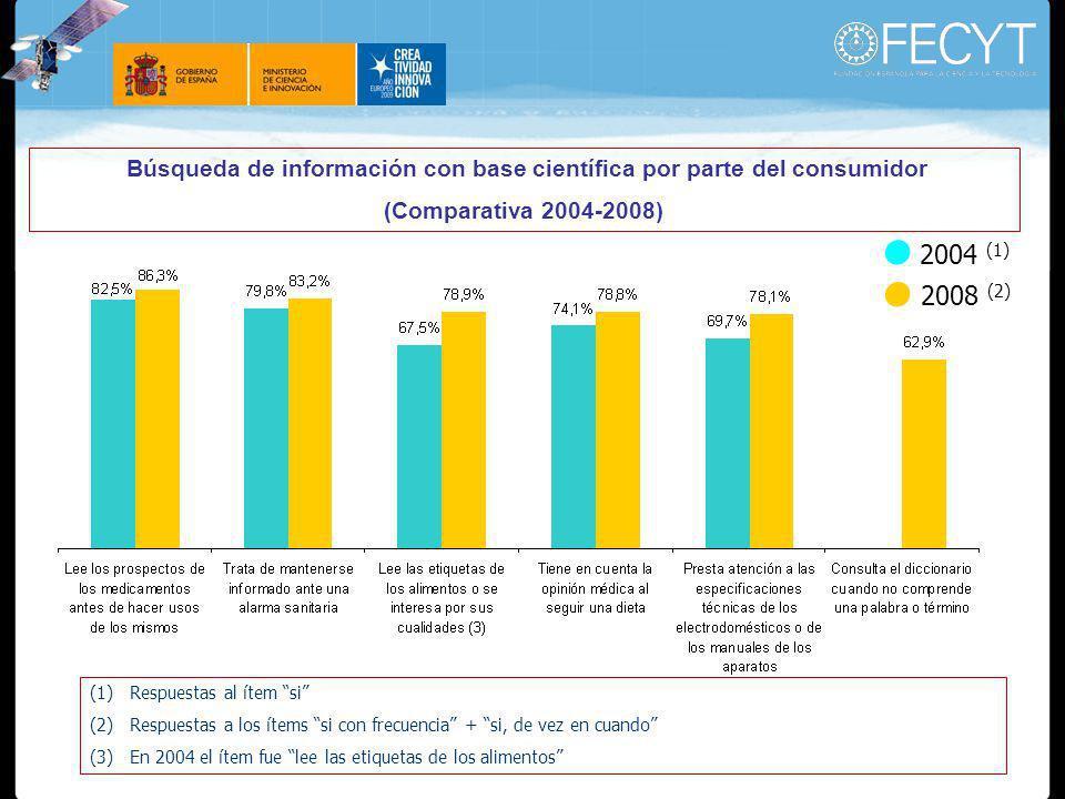 Búsqueda de información con base científica por parte del consumidor (Comparativa 2004-2008) (1)Respuestas al ítem si (2)Respuestas a los ítems si con frecuencia + si, de vez en cuando (3)En 2004 el ítem fue lee las etiquetas de los alimentos 2004 (1) 2008 (2)