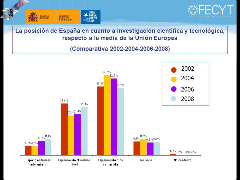La posición de España en cuanto a investigación científica y tecnológica, respecto a la media de la Unión Europea (Comparativa 2002-2004-2006-2008) 2004 2006 2008 2002