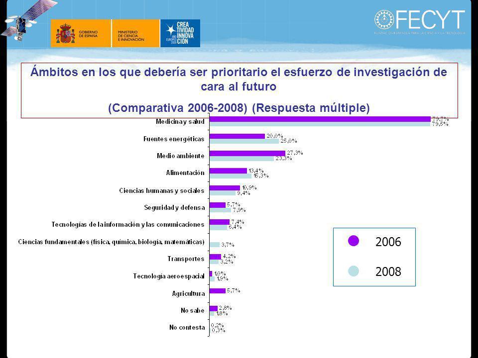 Ámbitos en los que debería ser prioritario el esfuerzo de investigación de cara al futuro (Comparativa 2006-2008) (Respuesta múltiple) 2006 2008