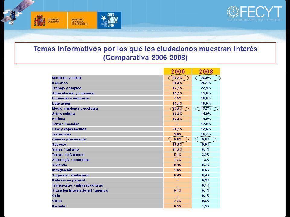 Temas informativos por los que los ciudadanos muestran interés (Comparativa 2006-2008)