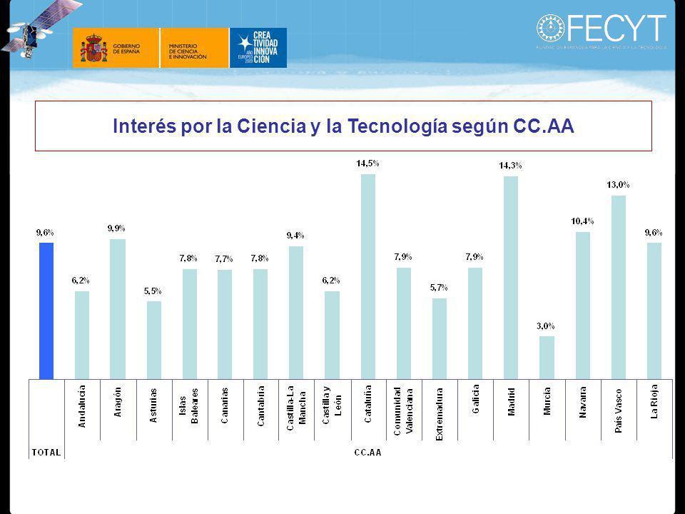 Interés por la Ciencia y la Tecnología según CC.AA