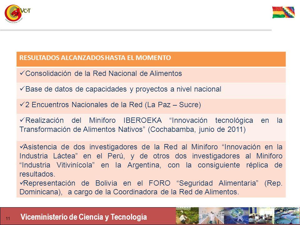 Viceministerio de Ciencia y Tecnología 11 RESULTADOS ALCANZADOS HASTA EL MOMENTO Consolidación de la Red Nacional de Alimentos Base de datos de capacidades y proyectos a nivel nacional 2 Encuentros Nacionales de la Red (La Paz – Sucre) Realización del Miniforo IBEROEKA Innovación tecnológica en la Transformación de Alimentos Nativos (Cochabamba, junio de 2011) Asistencia de dos investigadores de la Red al Miniforo Innovación en la Industria Láctea en el Perú, y de otros dos investigadores al Miniforo Industria Vitivinícola en la Argentina, con la consiguiente réplica de resultados.