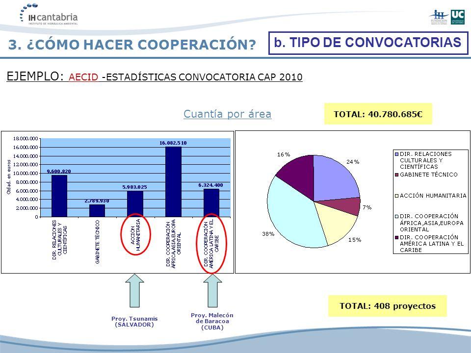 EJEMPLO: AECID -ESTADÍSTICAS CONVOCATORIA CAP 2010 3. ¿CÓMO HACER COOPERACIÓN? b. TIPO DE CONVOCATORIAS Cuantía por área Proy. Tsunamis (SALVADOR) Pro