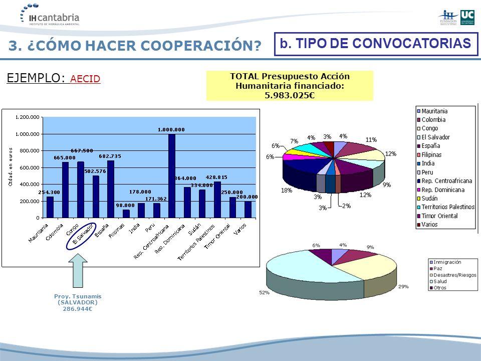 TOTAL Presupuesto Acción Humanitaria financiado: 5.983.025 b. TIPO DE CONVOCATORIAS EJEMPLO: AECID Proy. Tsunamis (SALVADOR) 286.944 3. ¿CÓMO HACER CO