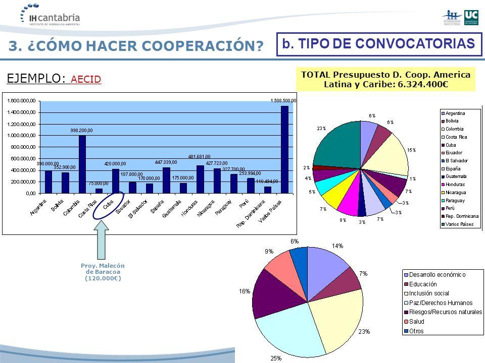 TOTAL Presupuesto D. Coop. America Latina y Caribe: 6.324.400 b. TIPO DE CONVOCATORIAS EJEMPLO: AECID 3. ¿CÓMO HACER COOPERACIÓN? Proy. Malecón de Bar
