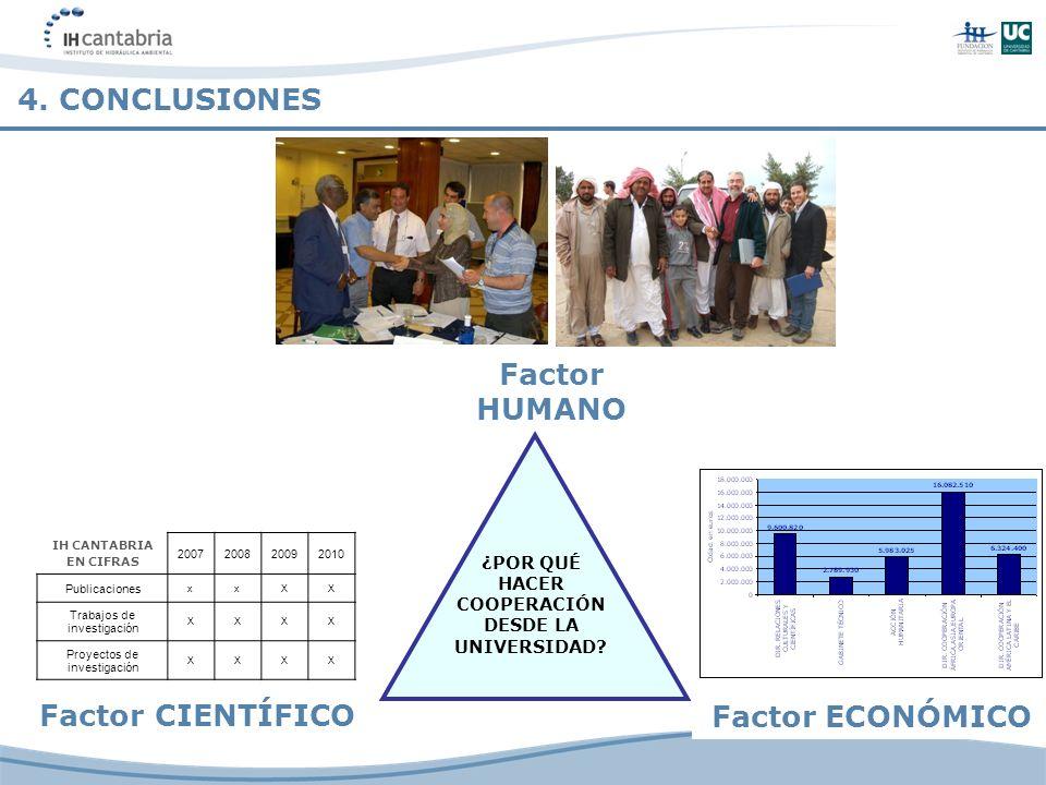 4. CONCLUSIONES Factor CIENTÍFICO Factor HUMANO ¿POR QUÉ HACER COOPERACIÓN DESDE LA UNIVERSIDAD? Factor ECONÓMICO IH CANTABRIA EN CIFRAS 2007200820092