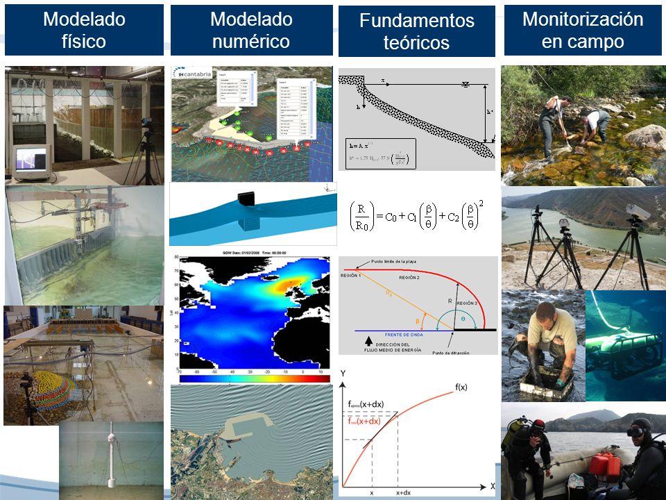 Monitorización en campo Modelado físico Modelado numérico Fundamentos teóricos
