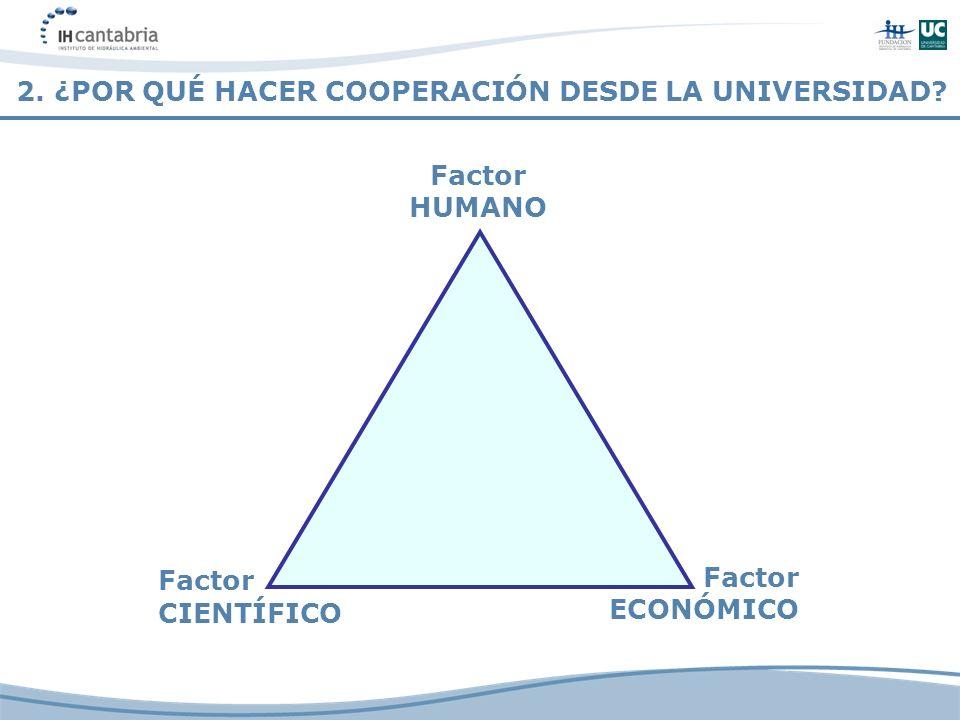 2. ¿POR QUÉ HACER COOPERACIÓN DESDE LA UNIVERSIDAD? Factor HUMANO Factor ECONÓMICO Factor CIENTÍFICO
